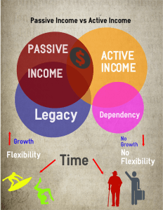 The basics of Passive Income vs Active Income