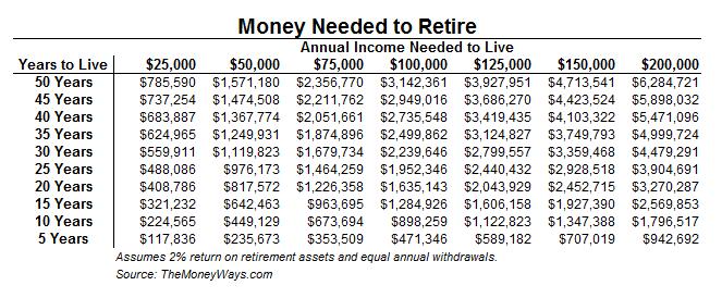 how-much-money-do-you-need-to-retire-picture