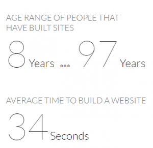 The SiteRubix Website builder is beginner friendly