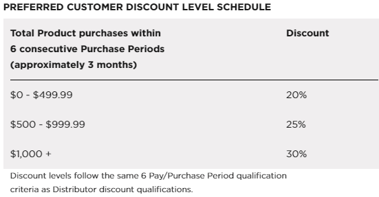 Advocare Preferred Customer program
