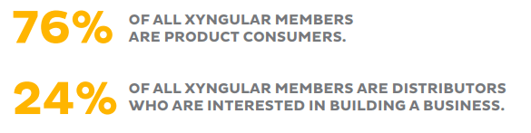 24% of Xyngular Distributors are interested in building a business