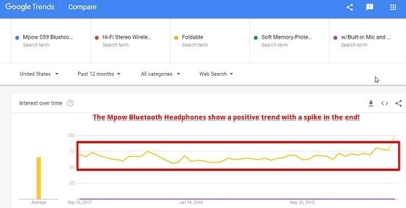 How to make money selling the Mpow Bluetooth Headphones