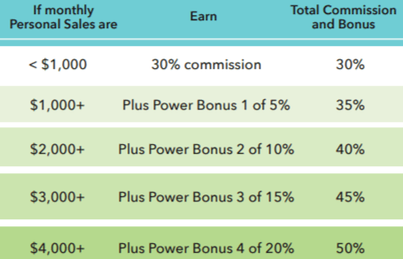 Pure haven essentials compensation plan