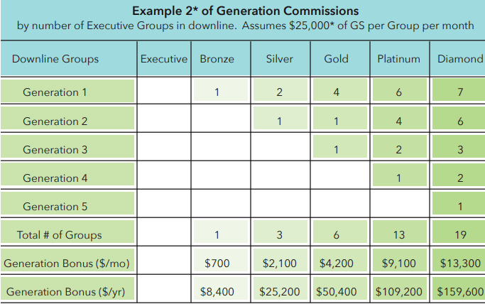 Pure Haven essentials compensation plan is complicated
