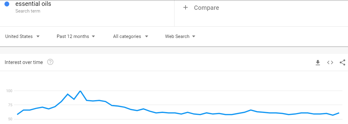 Google trends shows that essential oils are trending