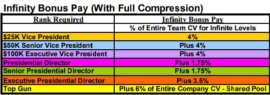 CTFO infinity Bonus pool