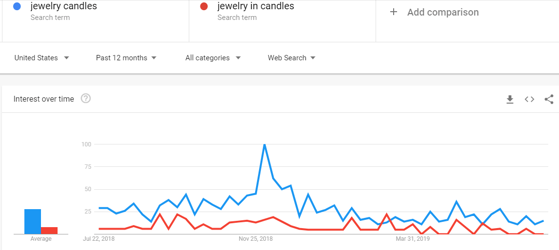 Is Jewelry In Candles a scam? Are jewelry candles trending