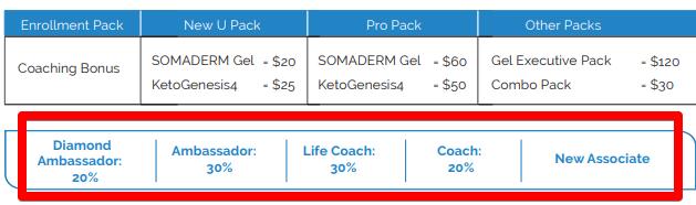 new U life coaching bonus