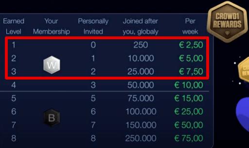 Crowd1 compensation streamline bonus