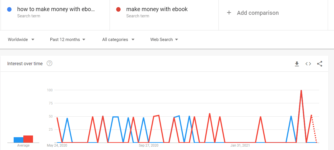 Is ebook publishing trending not according to google trends